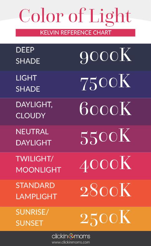 daylight temperature chart lighting ideas