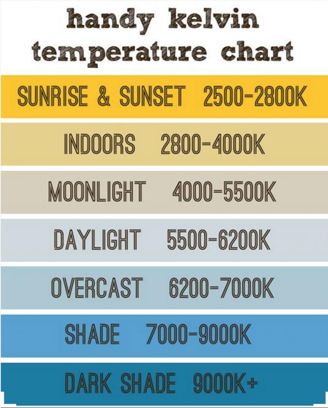 Kelvin temparature chart