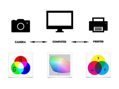 The workflow described below will help you to print your first photograph through a printing lab, if you've never printed before, and can guarantee you will be pleased with the results.
